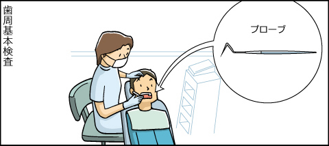 歯周病基本検査