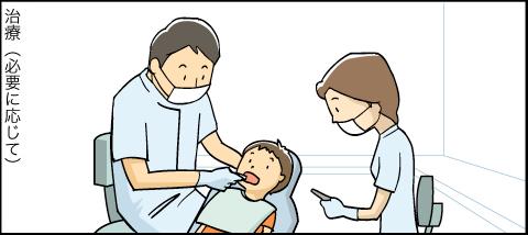 標準的な歯科医療のご案内アニメ 治療(必要に応じて)